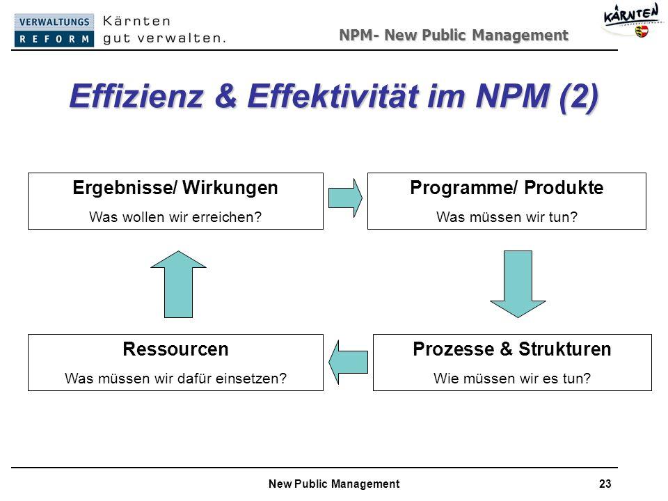 NPM- New Public Management New Public Management23 Effizienz & Effektivität im NPM (2) Ergebnisse/ Wirkungen Was wollen wir erreichen.