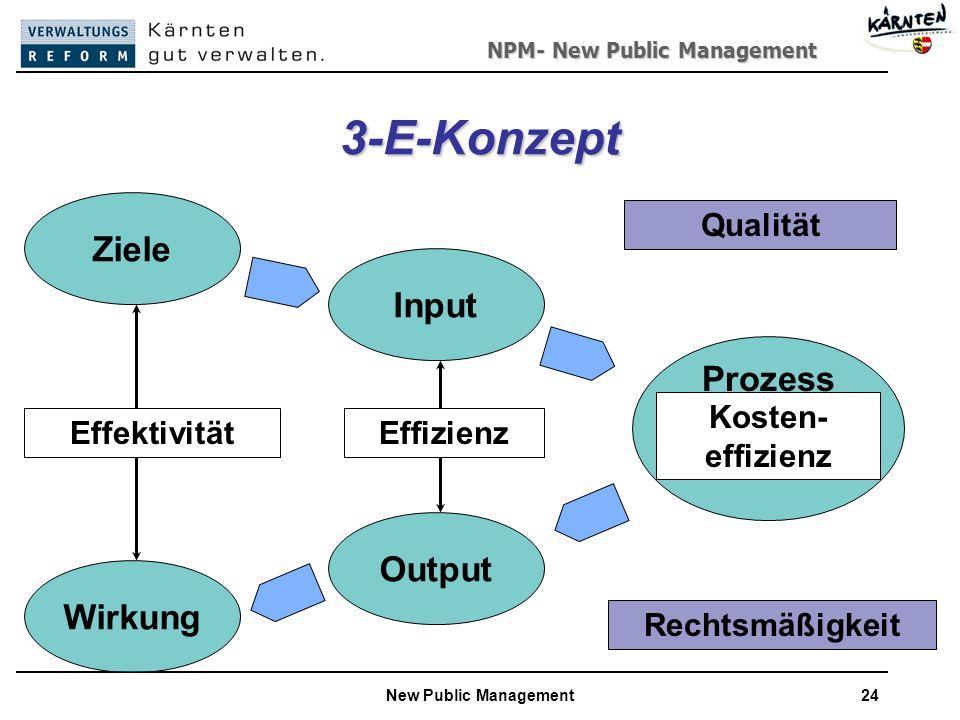 NPM- New Public Management New Public Management24 3-E-Konzept Wirkung Output Input Ziele Prozess EffektivitätEffizienz Rechtsmäßigkeit Qualität Kosten- effizienz