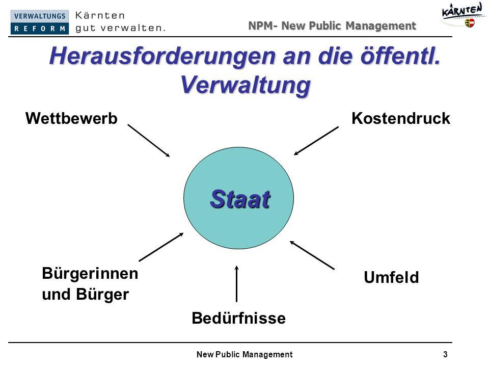 NPM- New Public Management New Public Management3 Bürgerinnen und Bürger Staat Wettbewerb Kostendruck Bedürfnisse Umfeld Herausforderungen an die öffentl.