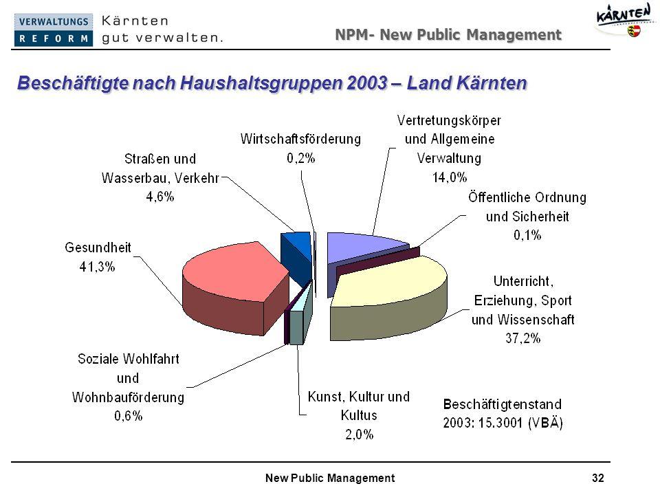 NPM- New Public Management New Public Management32 Beschäftigte nach Haushaltsgruppen 2003 – Land Kärnten