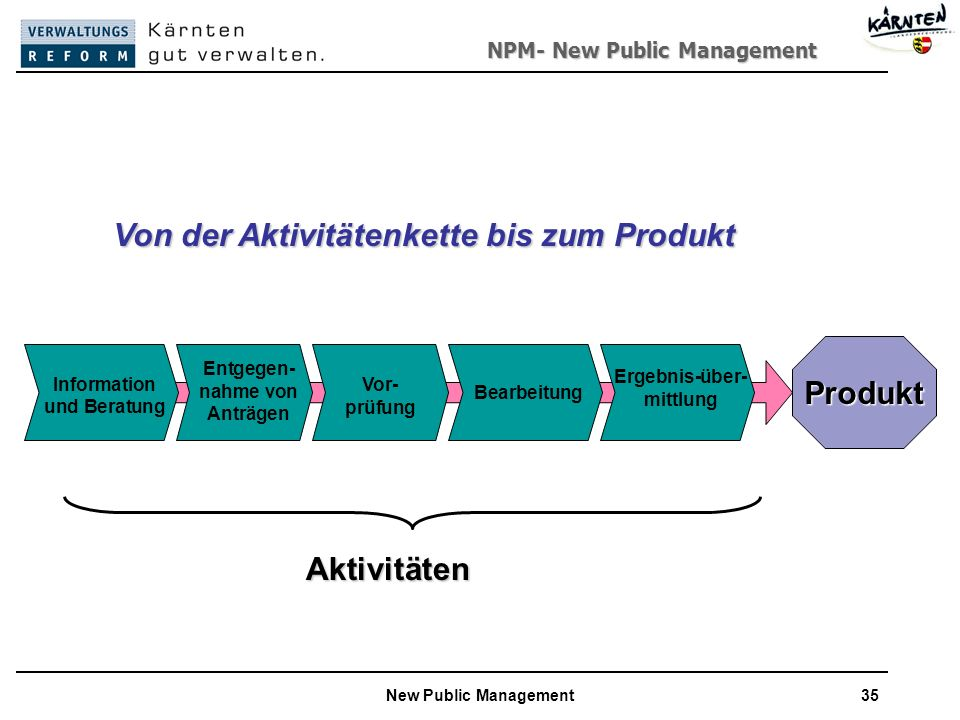 NPM- New Public Management New Public Management35 Aktivitäten Produkt Von der Aktivitätenkette bis zum Produkt Information und Beratung Entgegen- nahme von Anträgen Vor- prüfung Bearbeitung Ergebnis-über- mittlung
