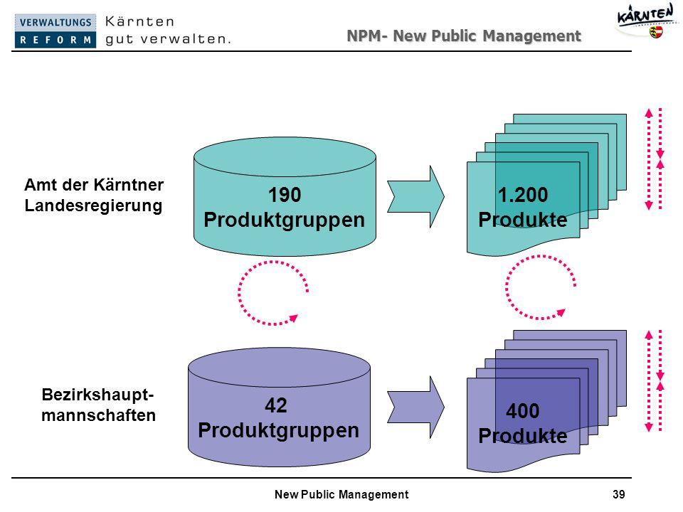 NPM- New Public Management New Public Management39 1.200 Produkte 190 Produktgruppen Amt der Kärntner Landesregierung Bezirkshaupt- mannschaften 42 Produktgruppen 400 Produkte