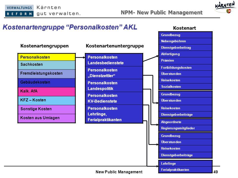 NPM- New Public Management New Public Management49 Kostenartengruppe Personalkosten AKL Personalkosten Sachkosten Fremdleistungskosten Gebäudekosten Kalk.