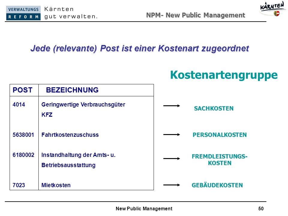 NPM- New Public Management New Public Management50 Jede (relevante) Post ist einer Kostenart zugeordnet POST BEZEICHNUNG 4014 Geringwertige Verbrauchsgüter KFZ 5638001 Fahrtkostenzuschuss 6180002Instandhaltung der Amts- u.