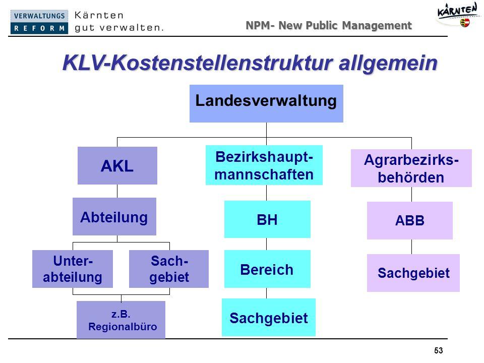 NPM- New Public Management 53 KLV-Kostenstellenstruktur allgemein Sachgebiet Unter- abteilung Sach- gebiet Abteilung AKL BH Bereich Landesverwaltung z.B.