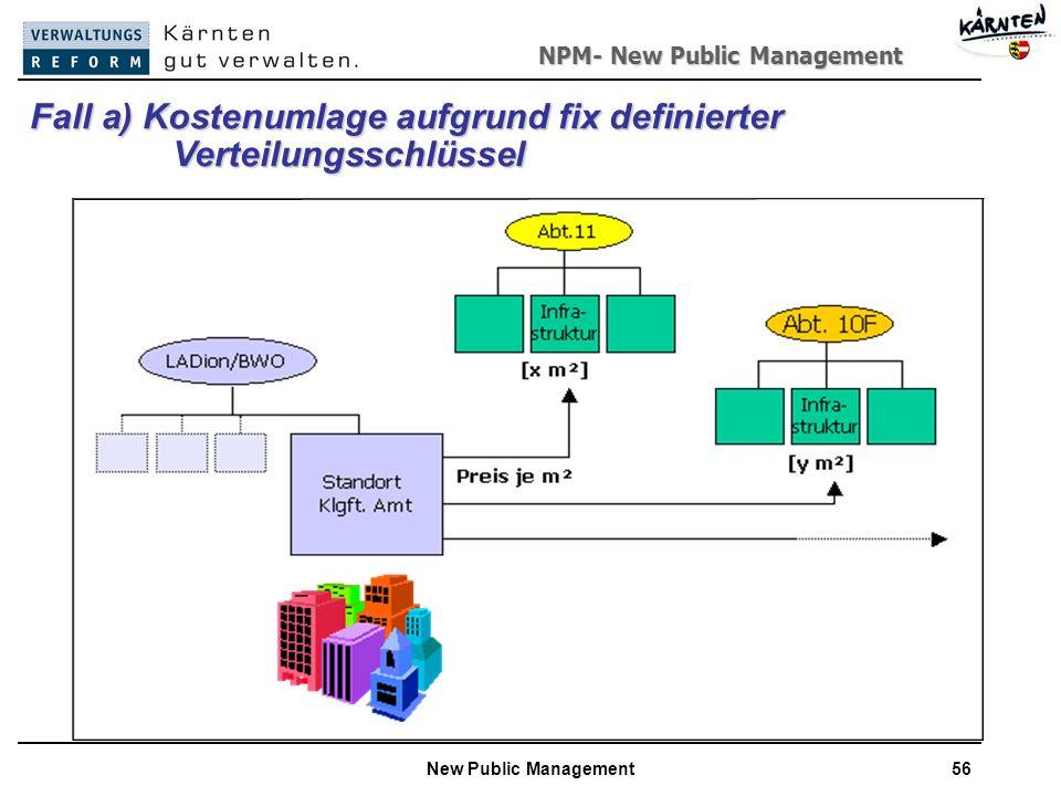 NPM- New Public Management New Public Management56 Fall a) Kostenumlage aufgrund fix definierter Verteilungsschlüssel Verteilungsschlüssel