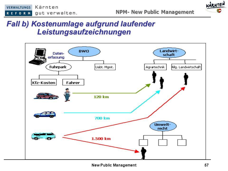 NPM- New Public Management New Public Management57 Fall b) Kostenumlage aufgrund laufender Leistungsaufzeichnungen Leistungsaufzeichnungen
