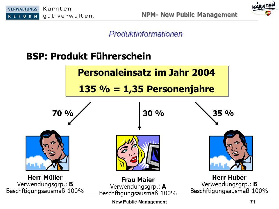 NPM- New Public Management New Public Management71 BSP: Produkt Führerschein Personaleinsatz im Jahr 2004 135 % = 1,35 Personenjahre Personaleinsatz im Jahr 2004 135 % = 1,35 Personenjahre Herr Müller Verwendungsgrp.: B Beschftigungsausmaß 100% 70 % Frau Maier Verwendungsgrp.: A Beschftigungsausmaß 100% 30 % Herr Huber Verwendungsgrp.: B Beschftigungsausmaß 100% 35 % Produktinformationen