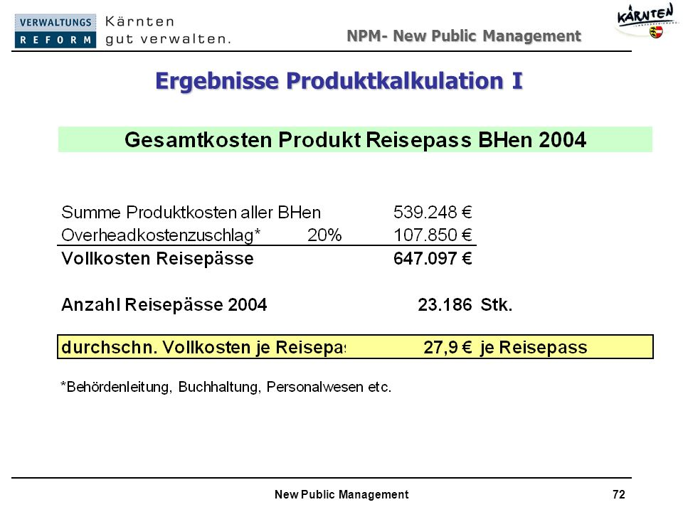 NPM- New Public Management New Public Management72 Ergebnisse Produktkalkulation I