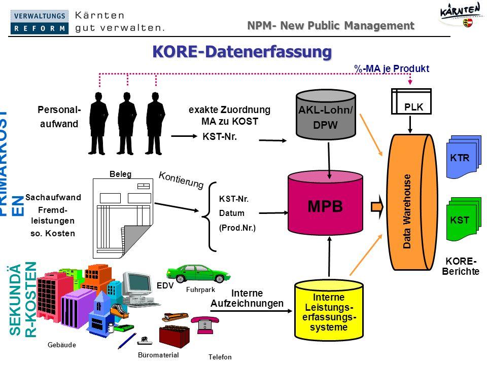 NPM- New Public Management New Public Management74 KORE-Datenerfassung Personal- aufwand MPB Sachaufwand Fremd- leistungen so.