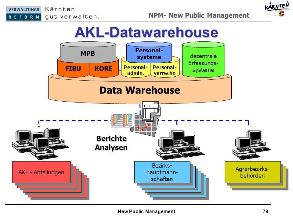 NPM- New Public Management New Public Management79 AKL-Datawarehouse Agrarbezirks- behörden Bezirks- hauptmann- schaften AKL - Abteilungen Data Warehouse KOREFIBU MPB Personal- verrechn Personal- admin.