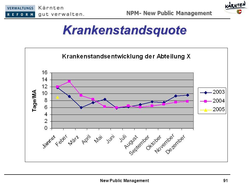 NPM- New Public Management New Public Management91 Krankenstandsquote