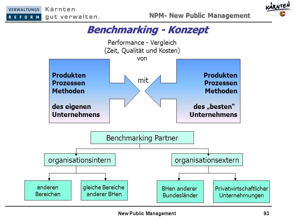 NPM- New Public Management New Public Management93 Benchmarking - Konzept Performance - Vergleich (Zeit, Qualität und Kosten) von Produkten Prozessen Methoden des eigenen Unternehmens Produkten Prozessen Methoden des besten Unternehmens mit Benchmarking Partner organisationsinternorganisationsextern anderen Bereichen gleiche Bereiche anderer BHen BHen anderer Bundesländer Privatwirtschaftlicher Unternehmungen