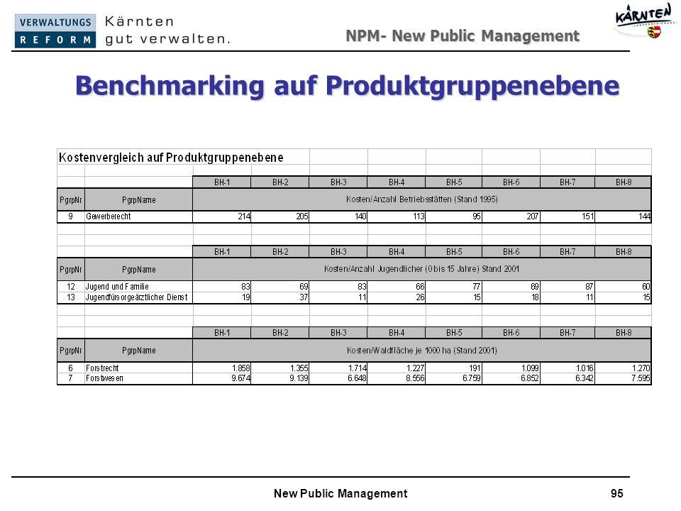 NPM- New Public Management New Public Management95 Benchmarking auf Produktgruppenebene
