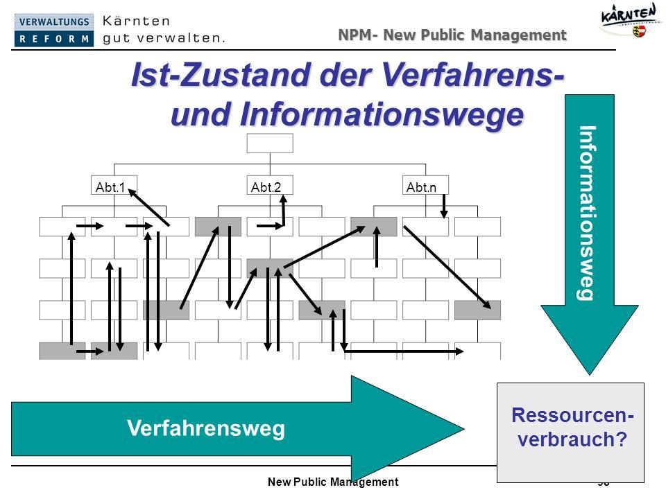 NPM- New Public Management New Public Management98 Ist-Zustand der Verfahrens- und Informationswege Ressourcen- verbrauch.