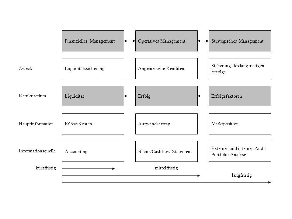 kurzfristig Finanzielles Management Liquiditätssicherung Erlöse/Kosten Liquidität Accounting Operatives Management Angemessene Renditen Aufwand/Ertrag
