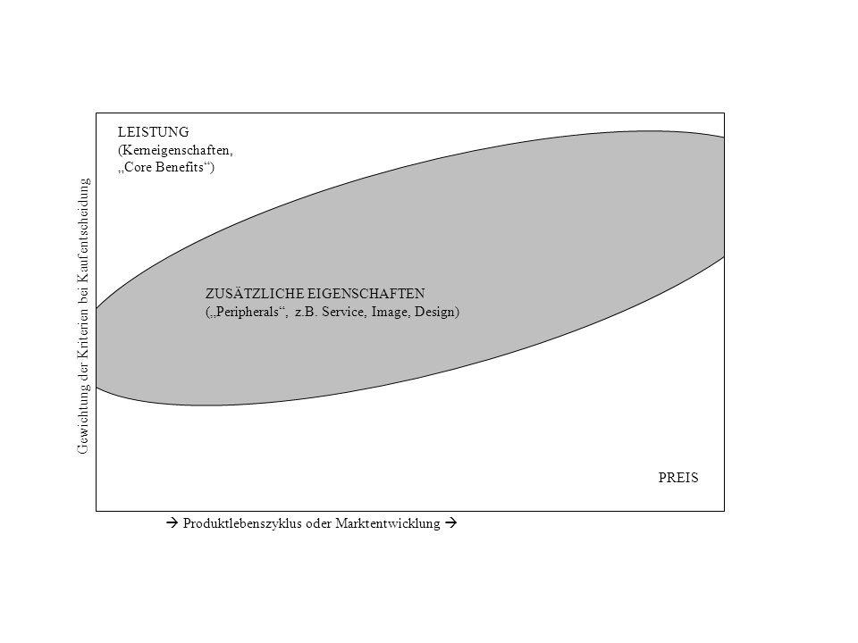 Gewichtung der Kriterien bei Kaufentscheidung Produktlebenszyklus oder Marktentwicklung LEISTUNG (Kerneigenschaften, Core Benefits) ZUSÄTZLICHE EIGENS