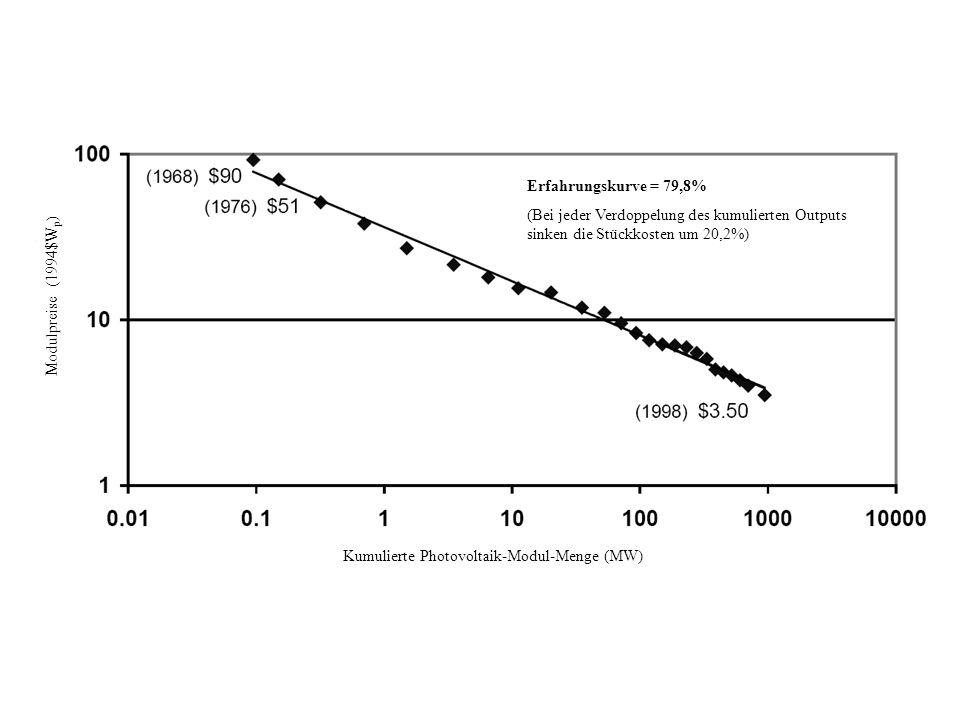 Cumulative Photovoltaic Module Shipments (MW) Kumulierte Photovoltaik-Modul-Menge (MW) Modulpreise (1994$W p ) Erfahrungskurve = 79,8% (Bei jeder Verd