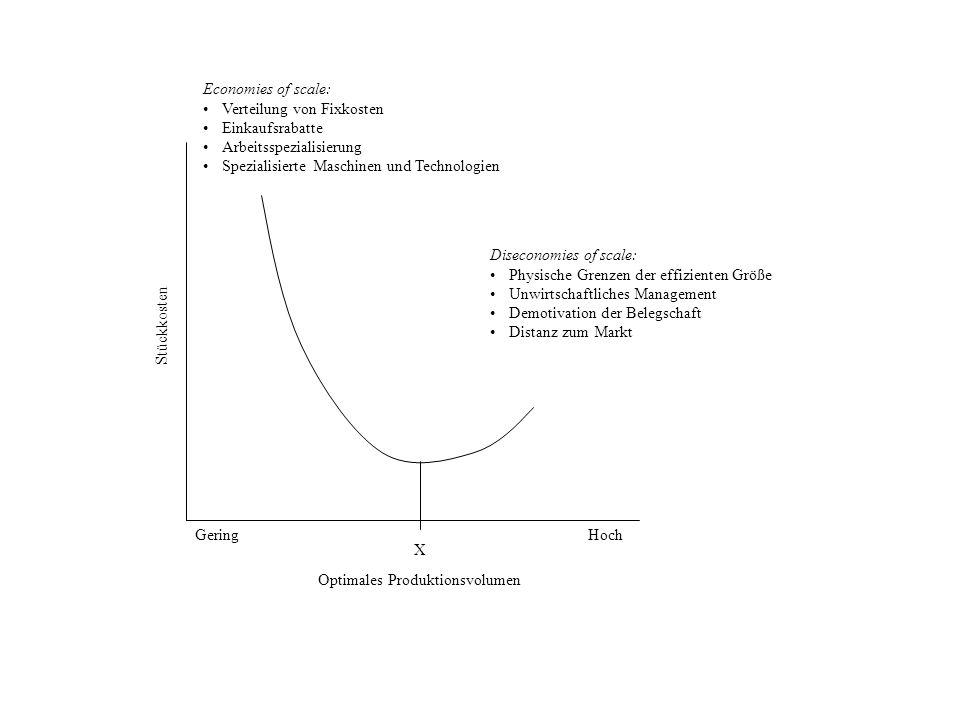 Stückkosten Optimales Produktionsvolumen GeringHoch X Economies of scale: Verteilung von Fixkosten Einkaufsrabatte Arbeitsspezialisierung Spezialisier