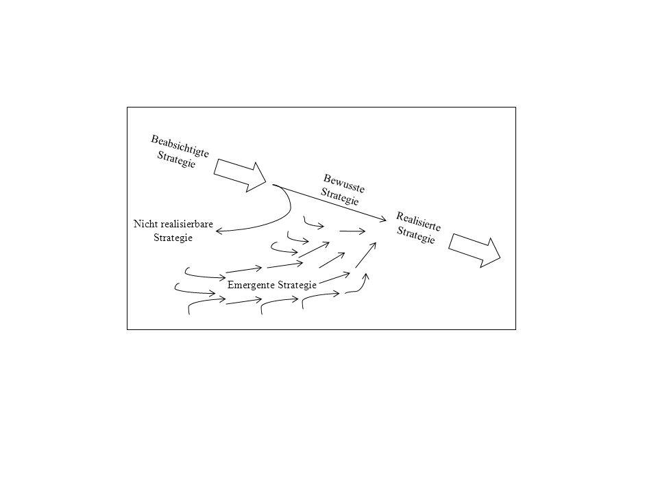 Beabsichtigte Strategie Nicht realisierbare Strategie Bewusste Strategie Realisierte Strategie Emergente Strategie