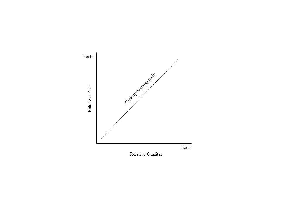 Relativer Preis Relative Qualität Gleichgewichtsgerade hoch