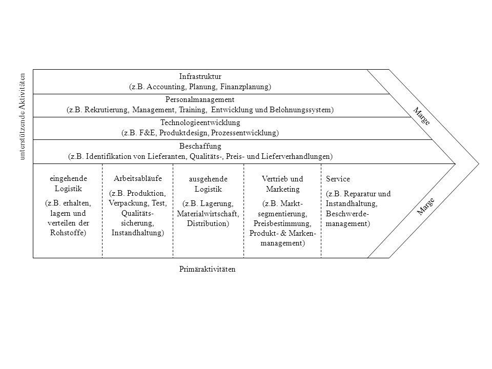 Infrastruktur (z.B. Accounting, Planung, Finanzplanung) Personalmanagement (z.B. Rekrutierung, Management, Training, Entwicklung und Belohnungssystem)
