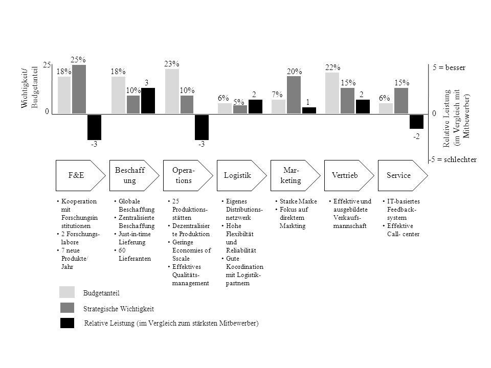 F&E Beschaff ung Opera- tions Logistik Mar- keting VertriebService 5 = besser -5 = schlechter 0 Relative Leistung (im Vergleich mit Mitbewerber) Wicht