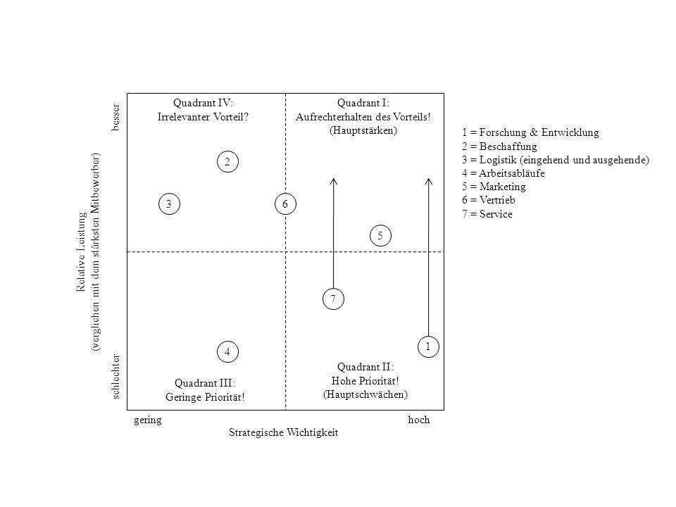 Strategische Wichtigkeit Relative Leistung (verglichen mit dem stärksten Mitbewerber) besser schlechter hochgering 1 2 4 3 5 6 7 1 = Forschung & Entwi