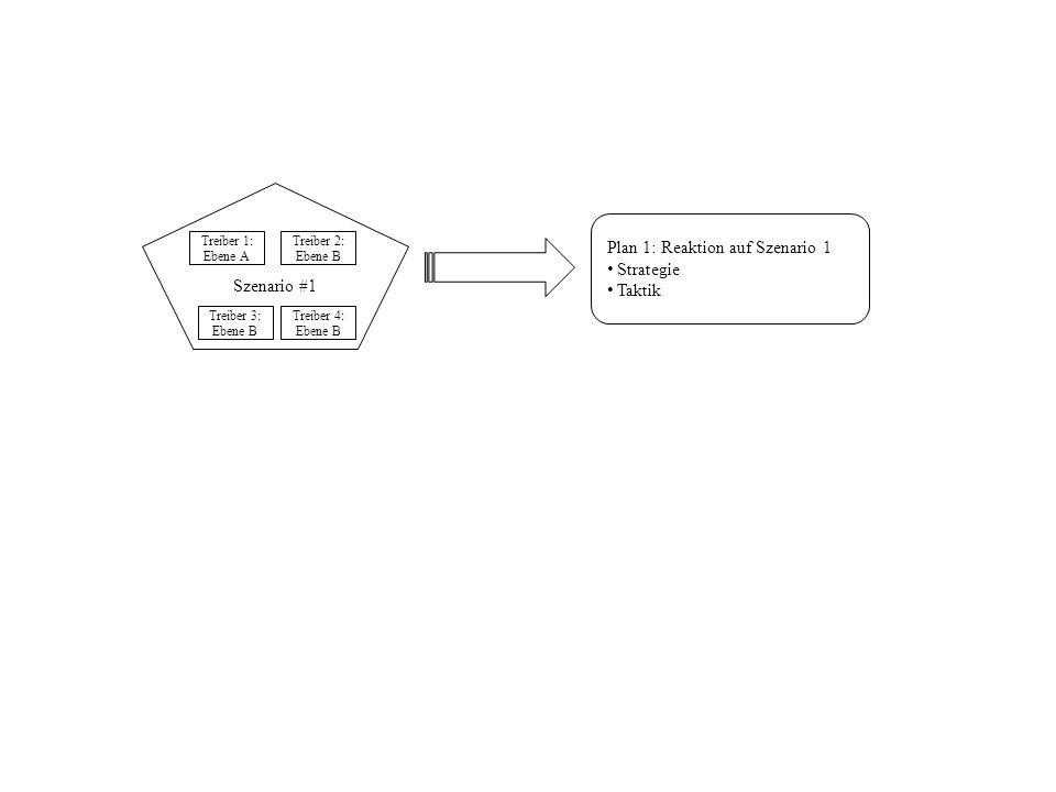 Szenario #1 Treiber 1: Ebene A Treiber 2: Ebene B Treiber 3: Ebene B Treiber 4: Ebene B Plan 1: Reaktion auf Szenario 1 Strategie Taktik