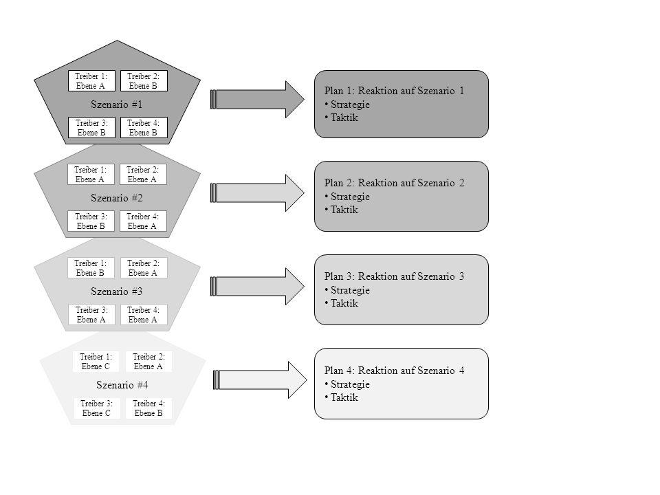 Szenario #4 Treiber 1: Ebene C Treiber 2: Ebene A Treiber 3: Ebene C Treiber 4: Ebene B Plan 4: Reaktion auf Szenario 4 Strategie Taktik Szenario #3 T