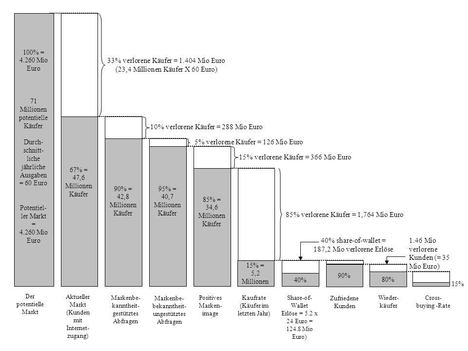 100% = 4.260 Mio Euro 71 Millionen potentielle Käufer Durch- schnitt- liche jährliche Ausgaben = 60 Euro Potentiel- ler Markt = 4.260 Mio Euro Der pot