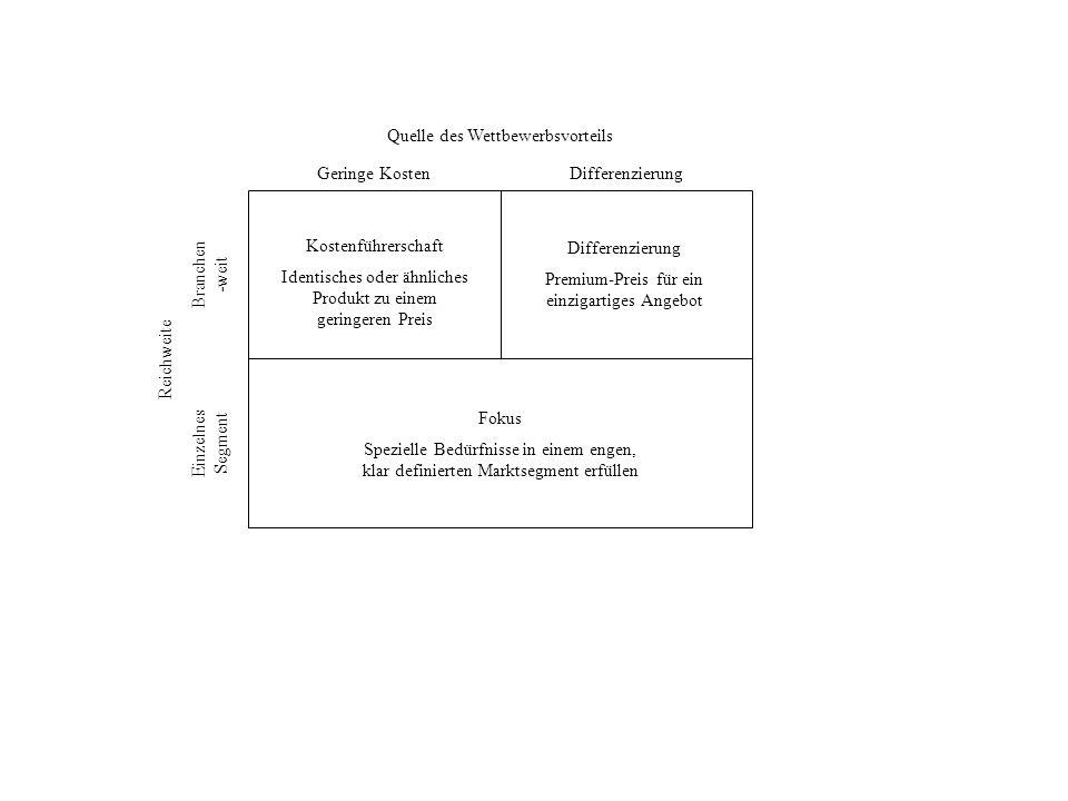 Quelle des Wettbewerbsvorteils Geringe KostenDifferenzierung Reichweite Branchen -weit Einzelnes Segment Differenzierung Premium-Preis für ein einziga