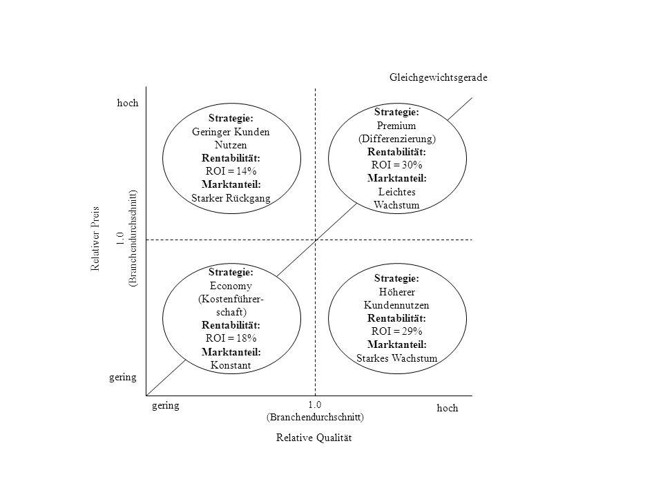 Relative Qualität hoch gering Relativer Preis gering hoch Gleichgewichtsgerade Strategie: Höherer Kundennutzen Rentabilität: ROI = 29% Marktanteil: St