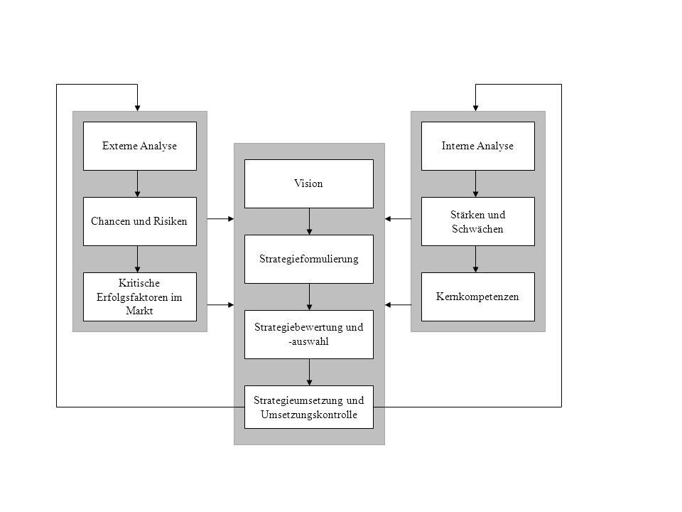 Strategiebewertung und -auswahl Strategieumsetzung und Umsetzungskontrolle Externe Analyse Chancen und Risiken Kritische Erfolgsfaktoren im Markt Stra