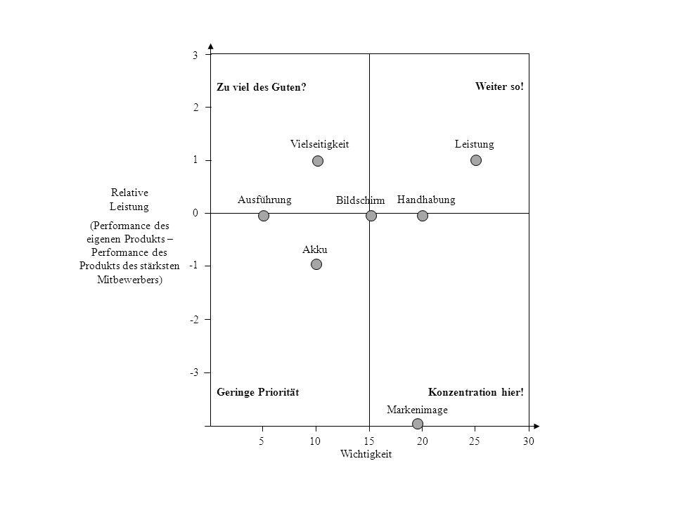 Wichtigkeit Vielseitigkeit Leistung Ausführung Akku Bildschirm Handhabung 0 1 2 3 -2 15202530105 Relative Leistung (Performance des eigenen Produkts –