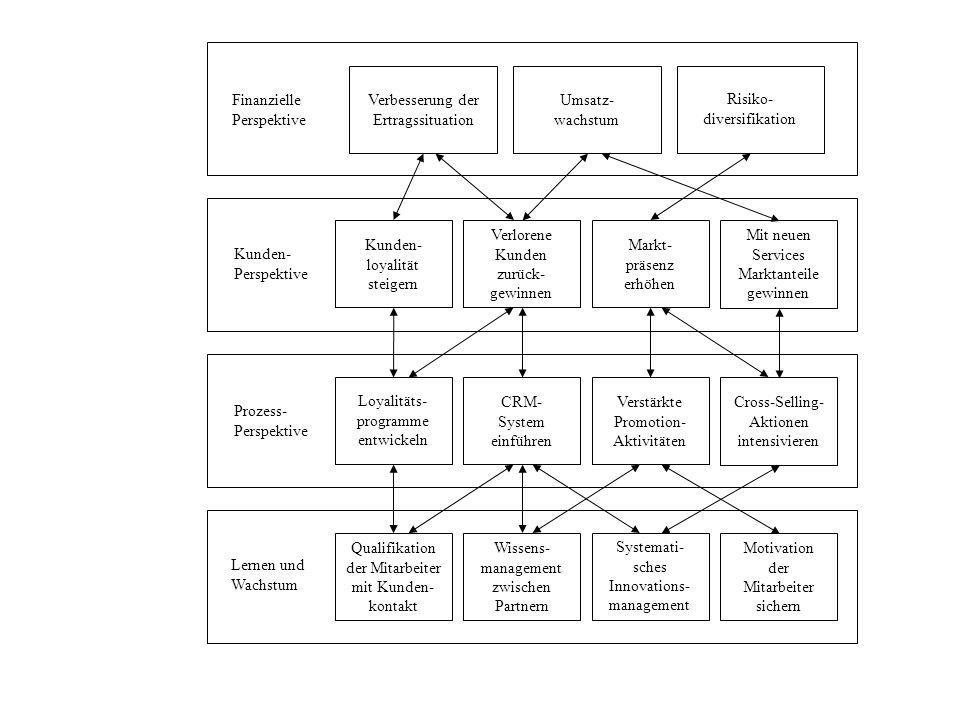 Finanzielle Perspektive Kunden- Perspektive Prozess- Perspektive Lernen und Wachstum Wissens- management zwischen Partnern Qualifikation der Mitarbeit