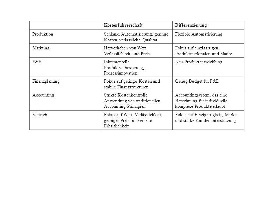 KostenführerschaftDifferenzierung ProduktionSchlank, Automatisierung, geringe Kosten, verlässliche Qualität Flexible Automatisierung MarktingHervorheb