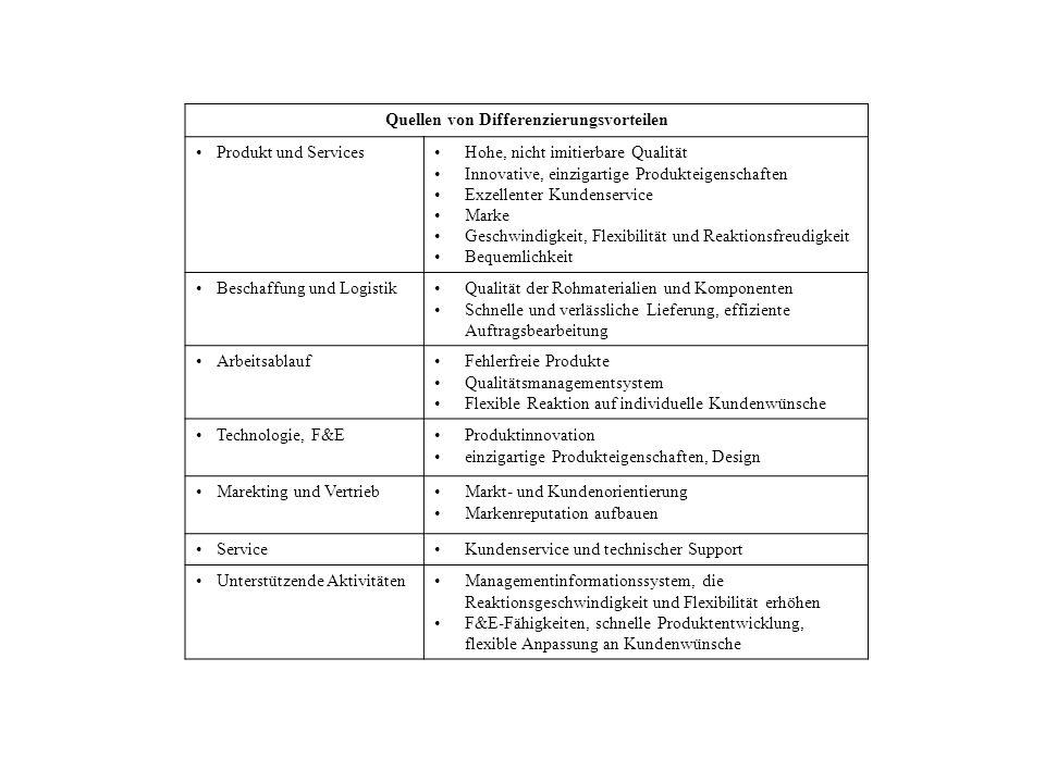 Quellen von Differenzierungsvorteilen Produkt und ServicesHohe, nicht imitierbare Qualität Innovative, einzigartige Produkteigenschaften Exzellenter K