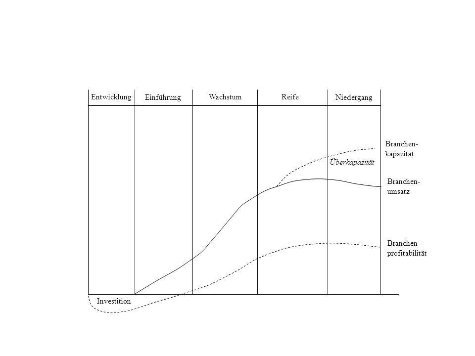 Entwicklung Investition Wachstum Reife Niedergang Überkapazität Branchen- kapazität Branchen- umsatz Branchen- profitabilität Einführung