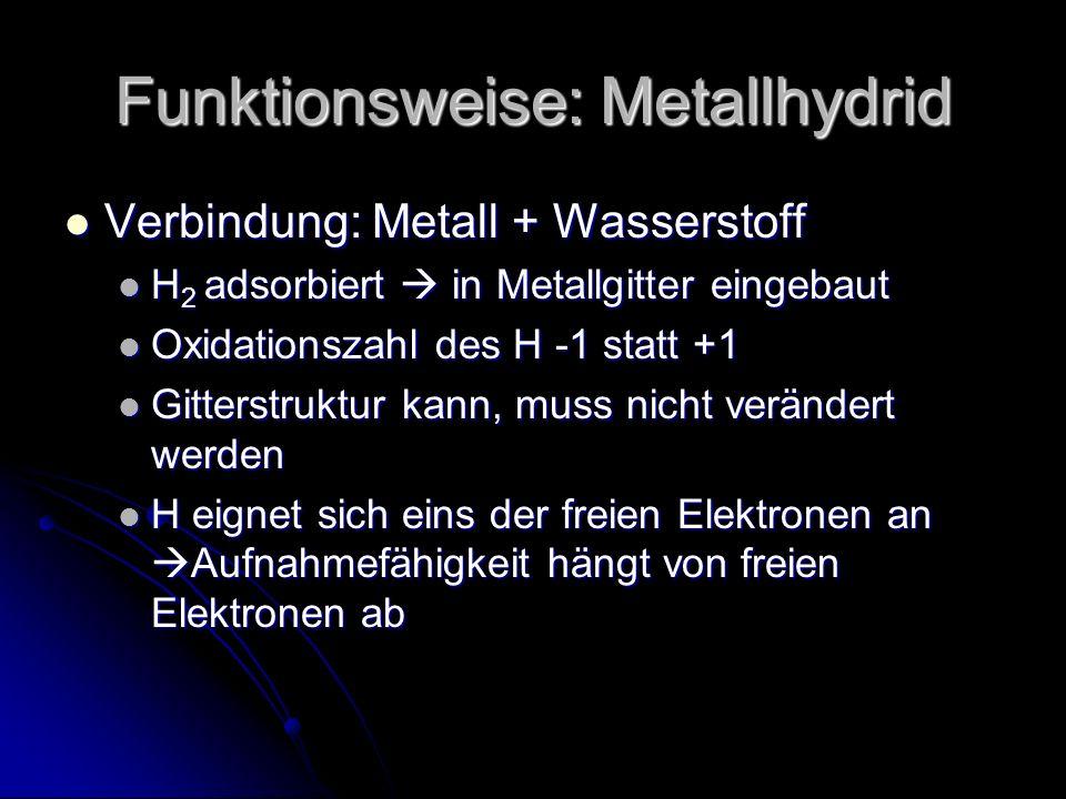 Funktionsweise: Metallhydrid Verbindung: Metall + Wasserstoff Verbindung: Metall + Wasserstoff H 2 adsorbiert in Metallgitter eingebaut H 2 adsorbiert in Metallgitter eingebaut Oxidationszahl des H -1 statt +1 Oxidationszahl des H -1 statt +1 Gitterstruktur kann, muss nicht verändert werden Gitterstruktur kann, muss nicht verändert werden H eignet sich eins der freien Elektronen an Aufnahmefähigkeit hängt von freien Elektronen ab H eignet sich eins der freien Elektronen an Aufnahmefähigkeit hängt von freien Elektronen ab
