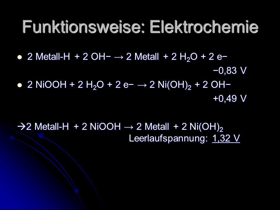 Funktionsweise: Elektrochemie 2 Metall-H + 2 OH 2 Metall + 2 H 2 O + 2 e 2 Metall-H + 2 OH 2 Metall + 2 H 2 O + 2 e 0,83 V 2 NiOOH + 2 H 2 O + 2 e 2 Ni(OH) 2 + 2 OH 2 NiOOH + 2 H 2 O + 2 e 2 Ni(OH) 2 + 2 OH +0,49 V 2 Metall-H + 2 NiOOH 2 Metall + 2 Ni(OH) 2 Leerlaufspannung: 1,32 V 2 Metall-H + 2 NiOOH 2 Metall + 2 Ni(OH) 2 Leerlaufspannung: 1,32 V