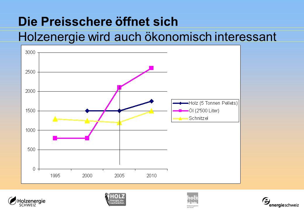 Die Preisschere öffnet sich Holzenergie wird auch ökonomisch interessant
