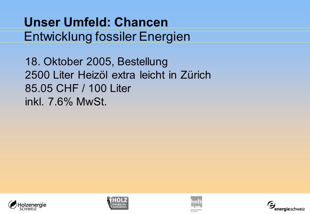 Unser Umfeld: Chancen Entwicklung fossiler Energien Heizöl extra leicht 88.95 CHF / 100 Liter inkl. 7.6% MwSt. Öko-Heizöl 90.75 CHF / 100 Liter inkl.