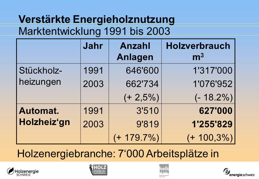 Verstärkte Energieholznutzung Marktentwicklung 1991 bis 2003 JahrAnzahl Anlagen Holzverbrauch m 3 Stückholz- heizungen 1991 2003 646'600 662'734 (+ 2,