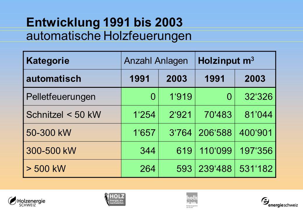 Entwicklung 1991 bis 2003 automatische Holzfeuerungen KategorieAnzahl AnlagenHolzinput m 3 automatisch1991200319912003 Pelletfeuerungen01919032326 Sch