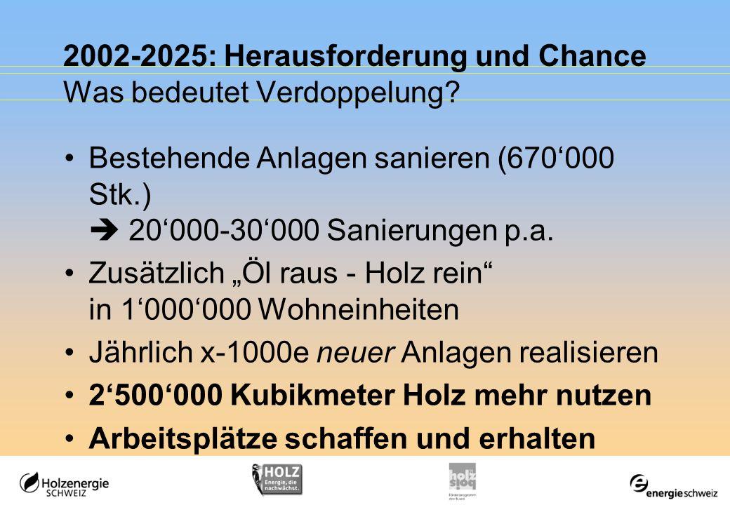 2002-2025: Herausforderung und Chance Was bedeutet Verdoppelung? Bestehende Anlagen sanieren (670000 Stk.) 20000-30000 Sanierungen p.a. Zusätzlich Öl