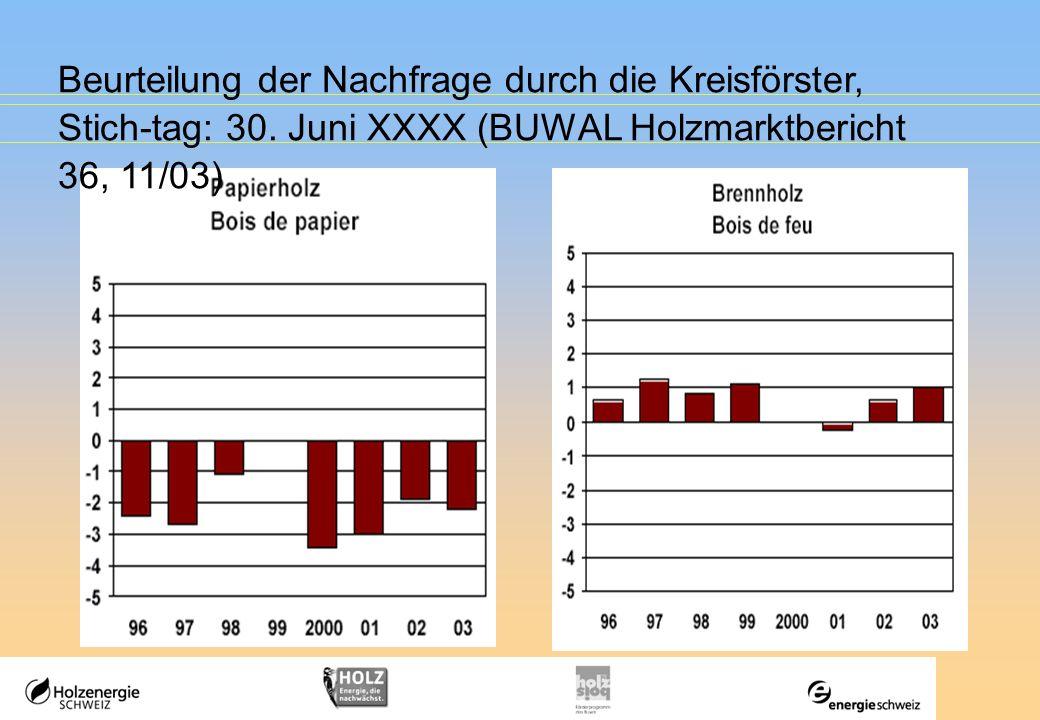 Beurteilung der Nachfrage durch die Kreisförster, Stich-tag: 30. Juni XXXX (BUWAL Holzmarktbericht 36, 11/03)