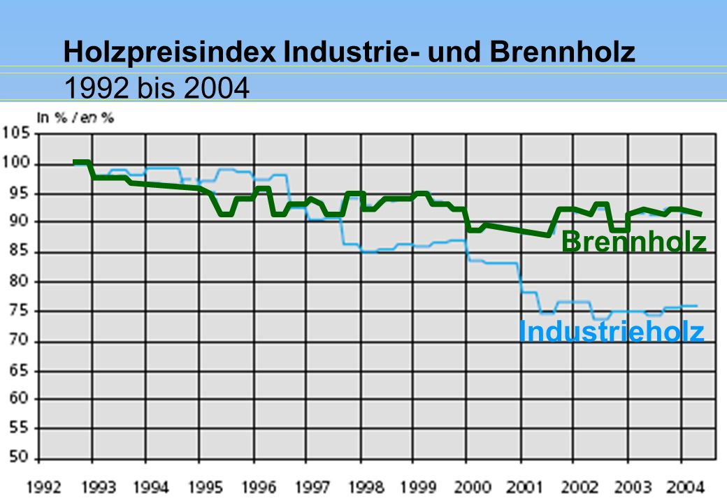 Holzpreisindex Industrie- und Brennholz 1992 bis 2004 Brennholz Industrieholz