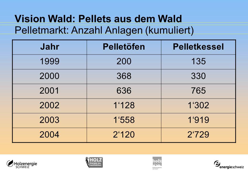 JahrPelletöfenPelletkessel 1999200135 2000368330 2001636765 200211281302 200315581919 200421202729 Vision Wald: Pellets aus dem Wald Pelletmarkt: Anza