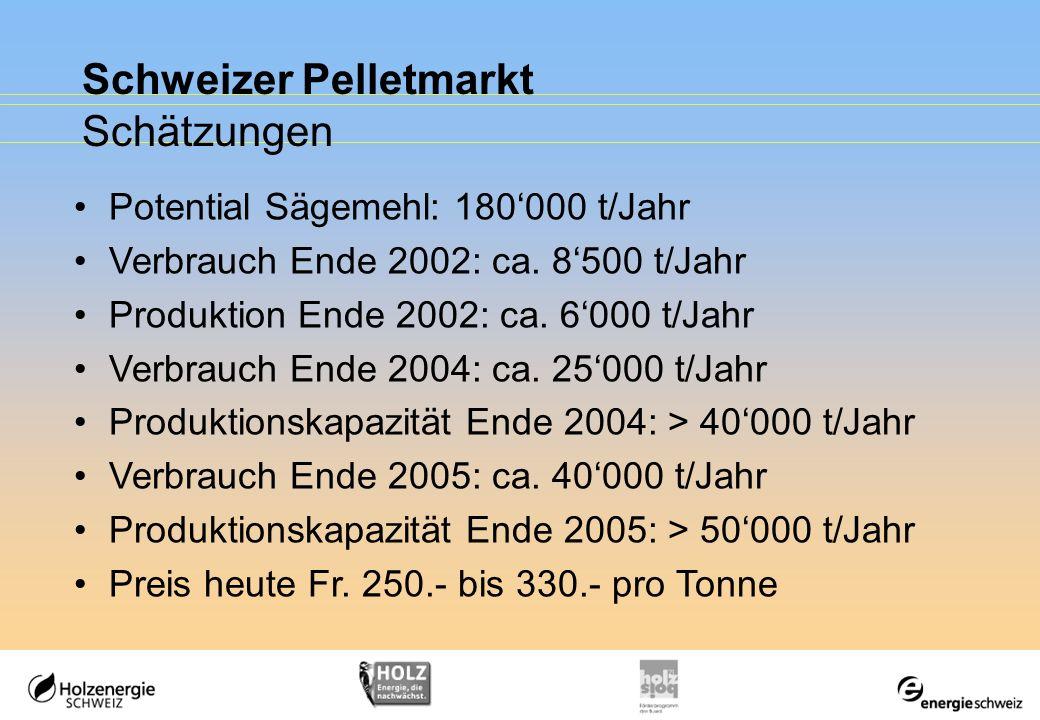 Schweizer Pelletmarkt Schätzungen Potential Sägemehl: 180000 t/Jahr Verbrauch Ende 2002: ca. 8500 t/Jahr Produktion Ende 2002: ca. 6000 t/Jahr Verbrau